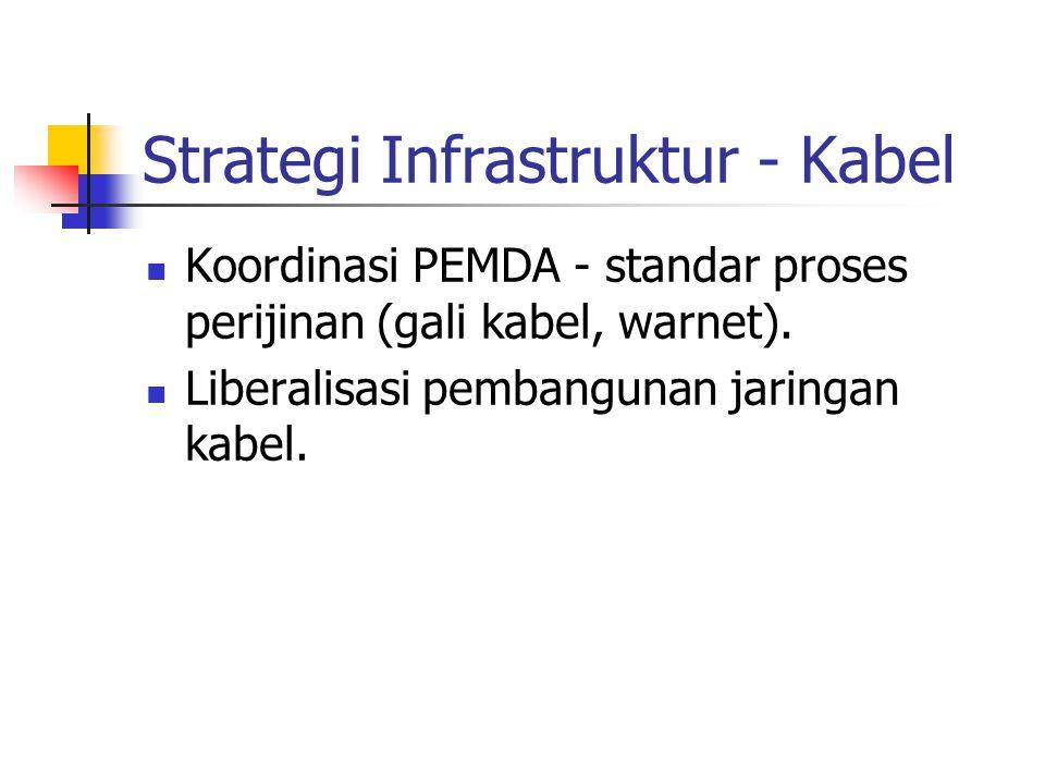 Strategi Infrastruktur - Kabel Koordinasi PEMDA - standar proses perijinan (gali kabel, warnet). Liberalisasi pembangunan jaringan kabel.