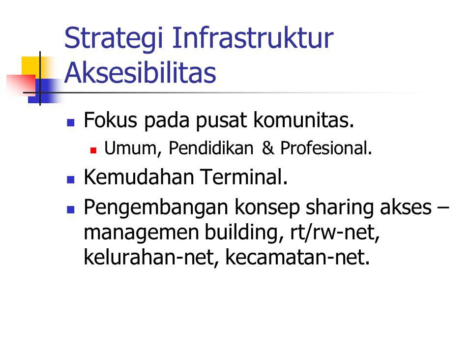 Strategi Infrastruktur Aksesibilitas Fokus pada pusat komunitas. Umum, Pendidikan & Profesional. Kemudahan Terminal. Pengembangan konsep sharing akses