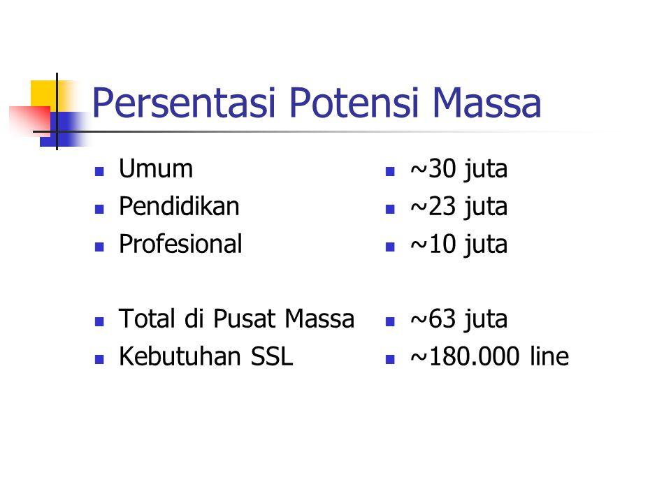 Persentasi Potensi Massa Umum Pendidikan Profesional Total di Pusat Massa Kebutuhan SSL ~30 juta ~23 juta ~10 juta ~63 juta ~180.000 line