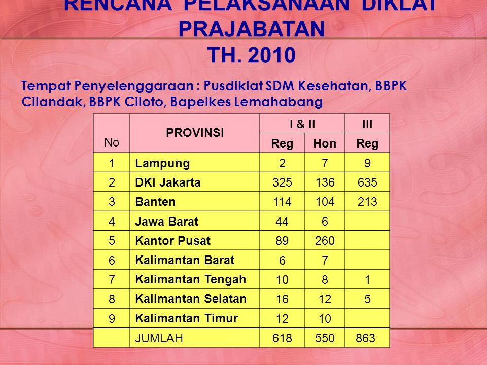 No PROVINSI I & IIIII RegHonReg 1Lampung279 2DKI Jakarta325136635 3Banten114104213 4Jawa Barat446 5Kantor Pusat89260 6Kalimantan Barat67 7Kalimantan T