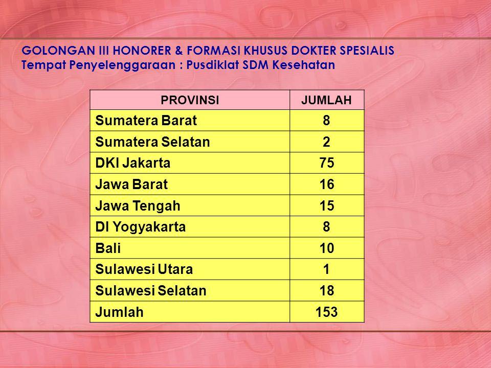 PROVINSIJUMLAH Sumatera Barat8 Sumatera Selatan2 DKI Jakarta75 Jawa Barat16 Jawa Tengah15 DI Yogyakarta8 Bali10 Sulawesi Utara1 Sulawesi Selatan18 Jum