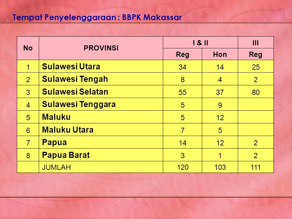 NoPROVINSI I & IIIII RegHonReg 1 Sulawesi Utara 341425 2 Sulawesi Tengah 842 3 Sulawesi Selatan 553780 4 Sulawesi Tenggara 59 5 Maluku 512 6 Maluku Ut