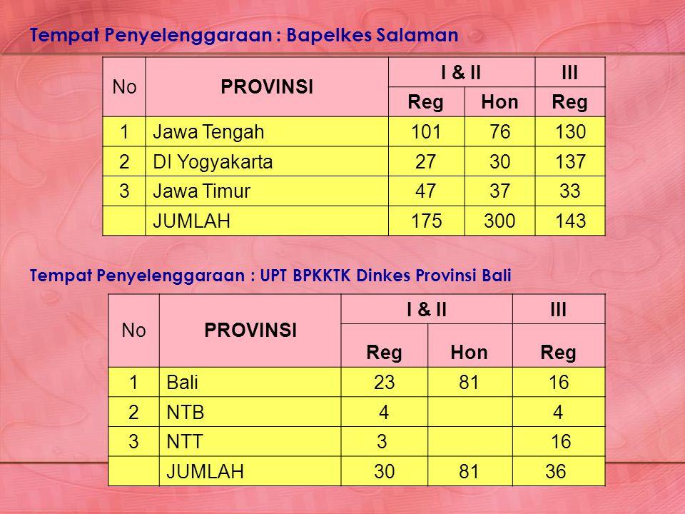 NoPROVINSI I & IIIII RegHonReg 1Jawa Tengah10176130 2DI Yogyakarta2730137 3Jawa Timur473733 JUMLAH175300143 Tempat Penyelenggaraan : Bapelkes Salaman