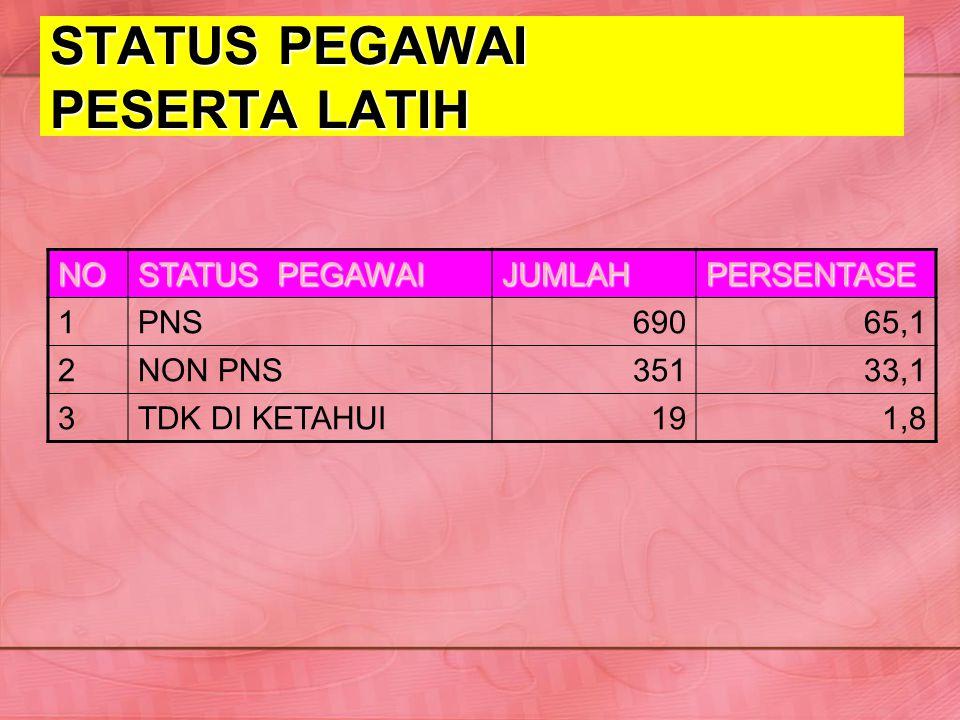 STATUS PEGAWAI PESERTA LATIH NO STATUS PEGAWAI JUMLAHPERSENTASE 1PNS69065,1 2NON PNS35133,1 3TDK DI KETAHUI191,8
