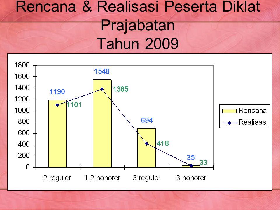 Rencana & Realisasi Peserta Diklat Prajabatan Tahun 2009