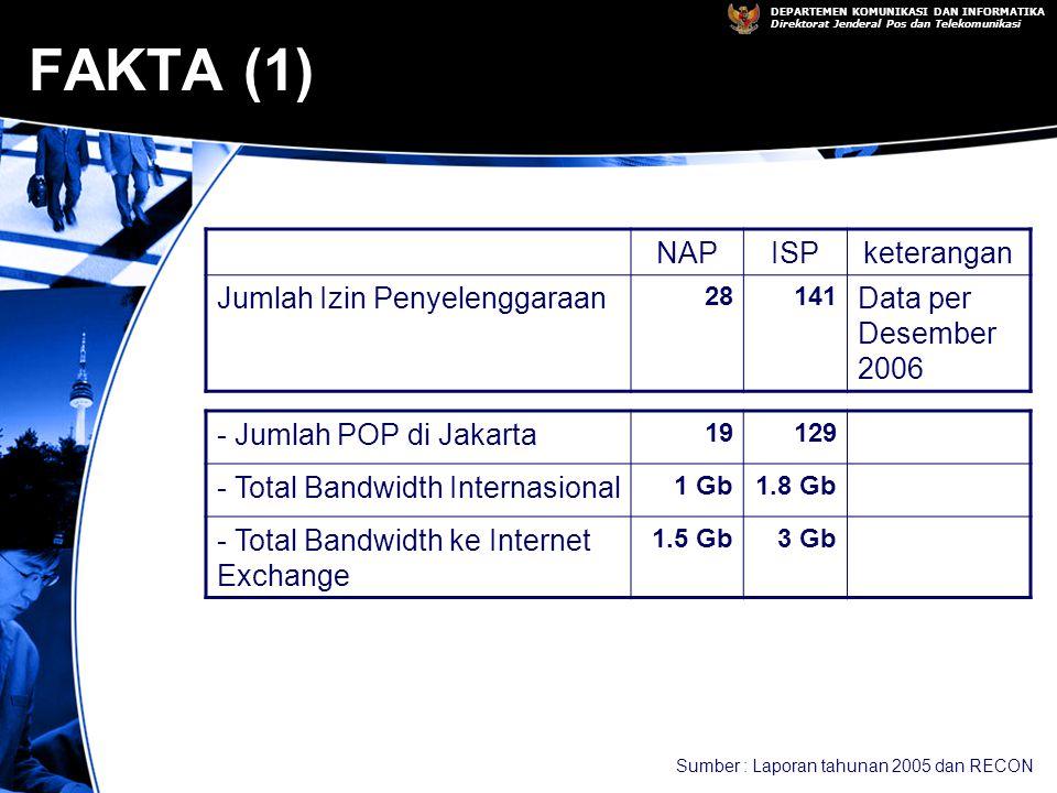 DEPARTEMEN KOMUNIKASI DAN INFORMATIKA Direktorat Jenderal Pos dan Telekomunikasi FAKTA (1) NAPISPketerangan Jumlah Izin Penyelenggaraan 28141 Data per Desember 2006 - Jumlah POP di Jakarta 19129 - Total Bandwidth Internasional 1 Gb1.8 Gb - Total Bandwidth ke Internet Exchange 1.5 Gb3 Gb Sumber : Laporan tahunan 2005 dan RECON