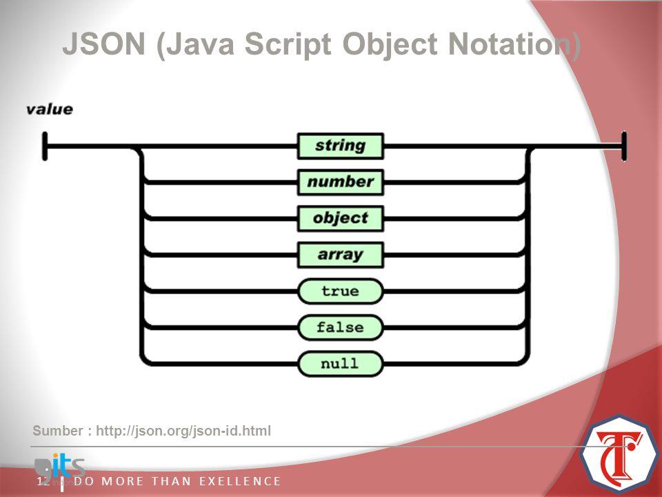 D O M O R E T H A N E X E L L E N C E11 JSON (Java Script Object Notation) Sumber : http://json.org/json-id.html