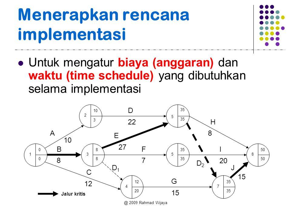 @ 2009 Rahmad Wijaya Menerapkan rencana implementasi Untuk mengatur biaya (anggaran) dan waktu (time schedule) yang dibutuhkan selama implementasi 50 8 35 5 7 5 12 20 4 8 8 3 10 3 2 0 0 1 A D D2D2 G J I H B D1D1 C E F 22 15 20 8 8 12 27 7 Jalur kritis