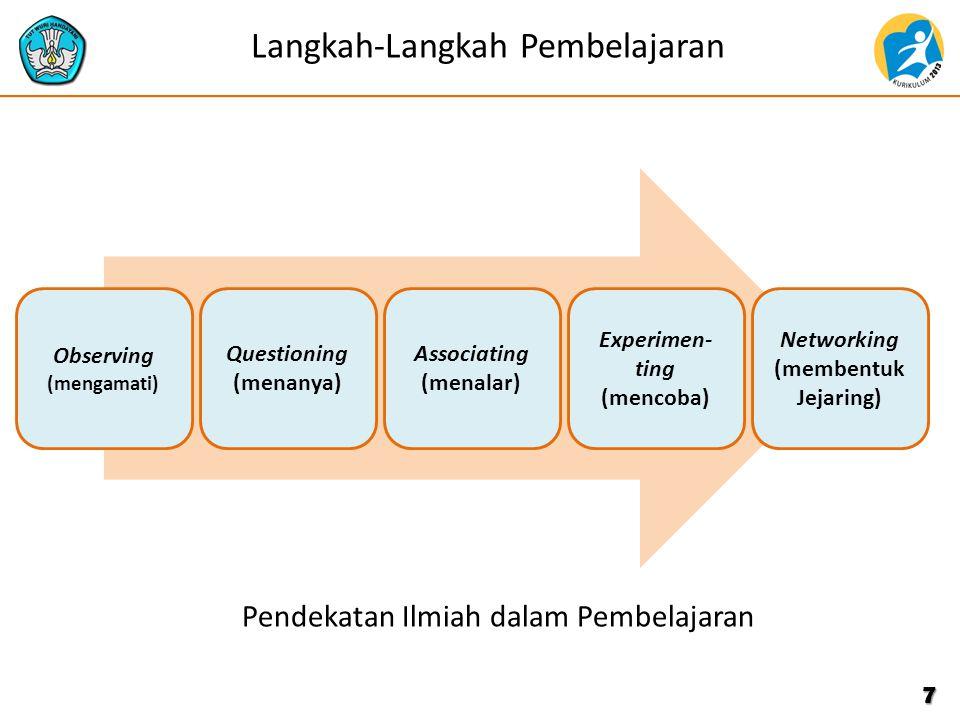 7 Langkah-Langkah Pembelajaran Observing (mengamati) Questioning (menanya) Associating (menalar) Experimen- ting (mencoba) Networking (membentuk Jejaring) Pendekatan Ilmiah dalam Pembelajaran
