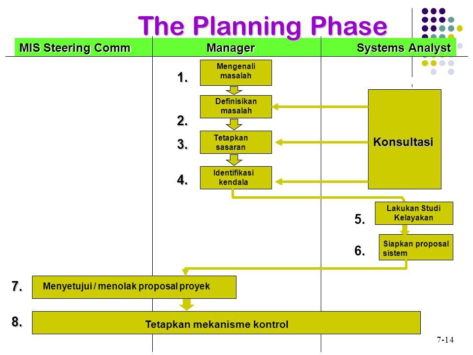 @ 2009 Rahmad Wijaya MIS Steering Comm Manager Systems Analyst Definisikan masalah Konsultasi Siapkan proposal sistem Tetapkan mekanisme kontrol Menyetujui / menolak proposal proyek Mengenali masalah Tetapkan sasaran Identifikasi kendala The Planning Phase 1.