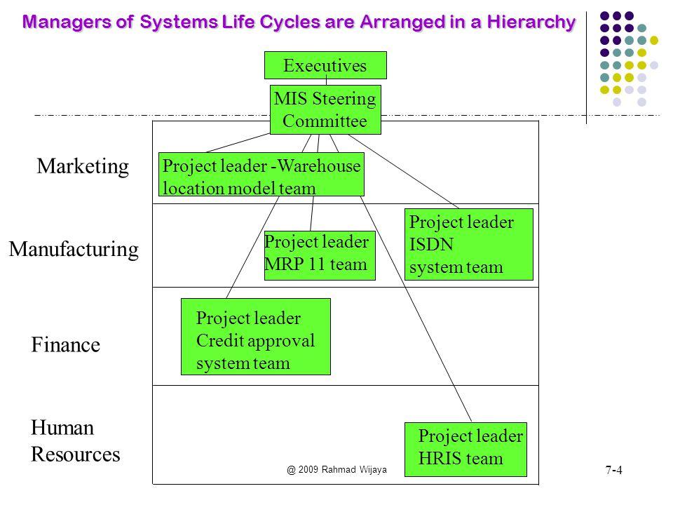 @ 2009 Rahmad Wijaya Outline dari Proposal Pengembangan Sistem Informasi 1.Ringkasan Eksekutif 2.Latar belakang Organisasi 3.Ruang Lingkup Proyek Sistem 4.Sasaran Proyek Sistem Informasi 5.Kebutuhan-kebutuhan Informasi Pemakai Sistem 6.Kegiatan Pengembangan yang akan Dilakukan 7.Pendekatan Pengembangan yang akan Dipergunakan 8.Metode Penerapan Sistem yang Diusulkan 9.Metodologi Pengembangan Yang akan Dipergunakan 10.Pemecahan Alternatif 11.Kendala-kendala Proyek Sistem Informasi 12.Biaya Pengembangan Proyek Sistem Informasi 13.Manfaat Pengembangan Proyek Sistem Informasi 14.Penilaian Kelayakan Proyek Sistem Informasi 15.Kebutuhan Tenaga Pelaksana 16.Kebutuhan Perangkat Keras 17.Jadual Pelaksanaan 7-15