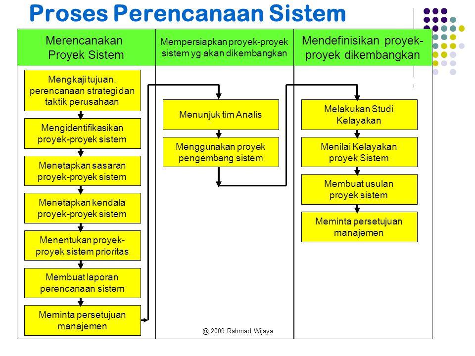 @ 2009 Rahmad Wijaya Manfaat Tahap Perencanaan Mendefinisikan skope proyek Menemukan permasalahan potensial Menyusun tugas secara urut.