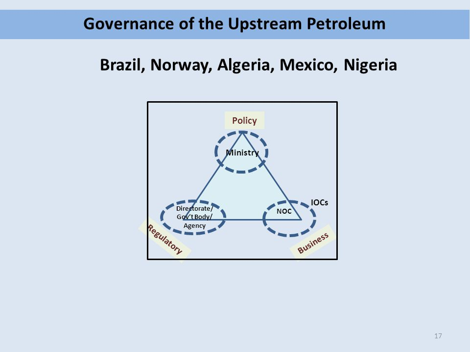 Governance of the Upstream Petroleum 17 Policy Regulatory Business Ministry Directorate/ Gov't Body/ Agency NOC IOCs Brazil, Norway, Algeria, Mexico,