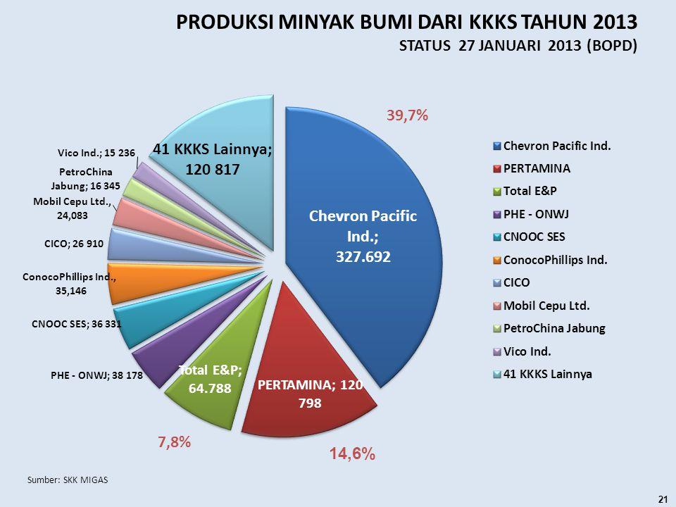 PRODUKSI MINYAK BUMI DARI KKKS TAHUN 2013 STATUS 27 JANUARI 2013 (BOPD) 21 39,7%