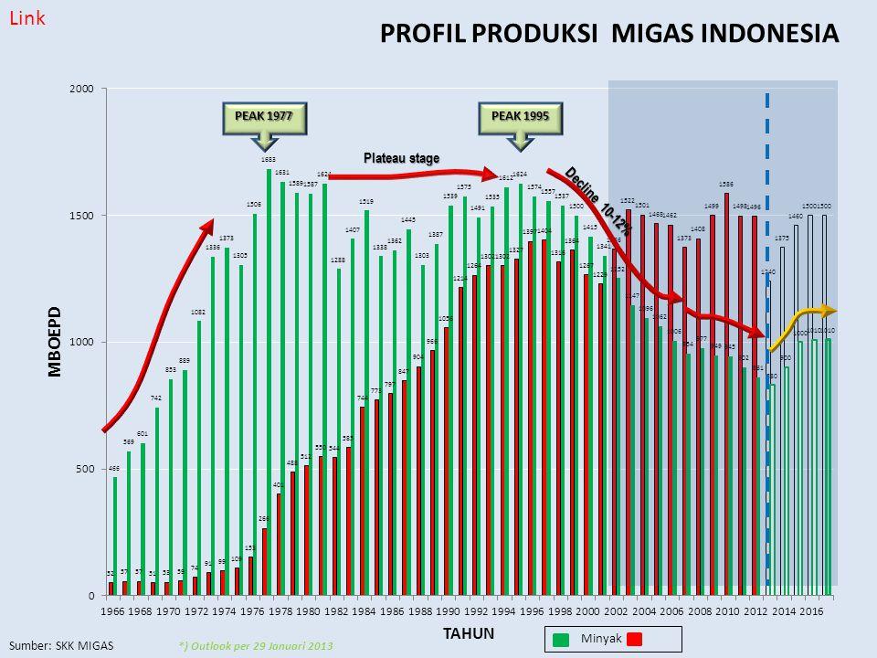 PROFIL PRODUKSI MIGAS INDONESIA Sumber: SKK MIGAS Link
