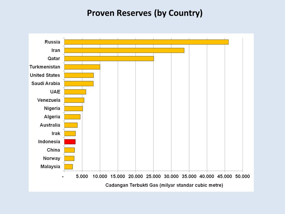 Proven Reserves (by Country)