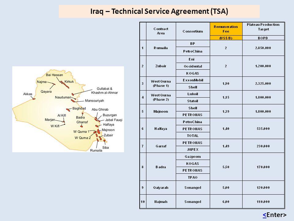 Iraq – Technical Service Agreement (TSA) <