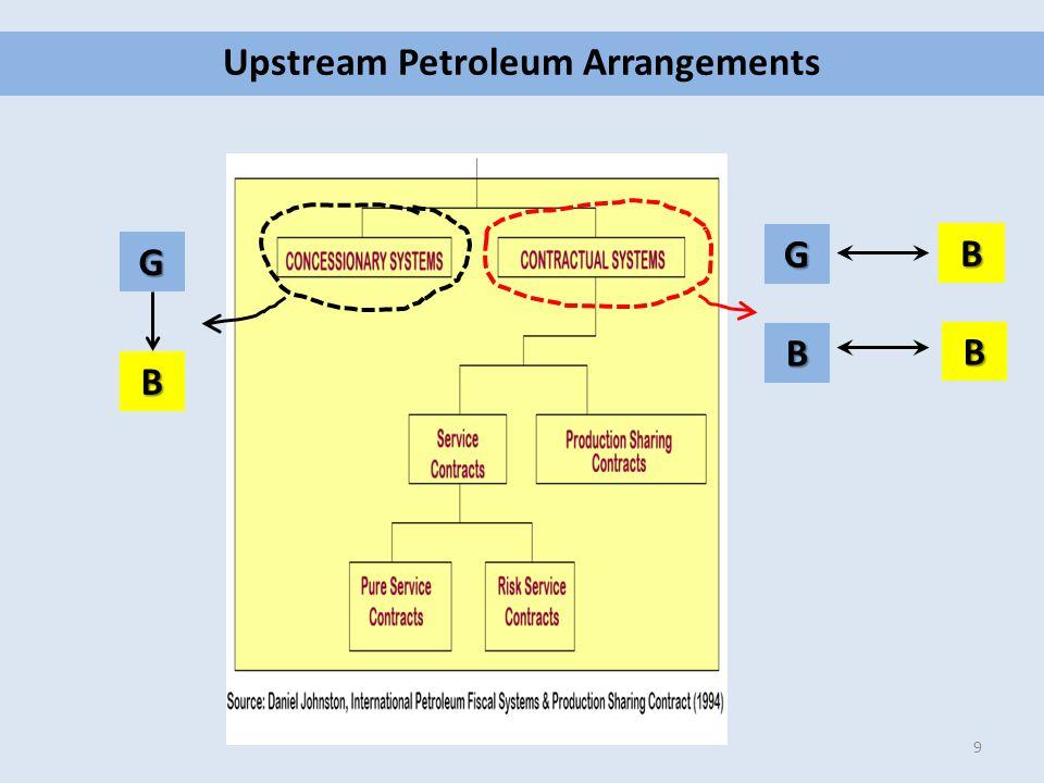 Upstream Petroleum Arrangements 9 G B G B B B