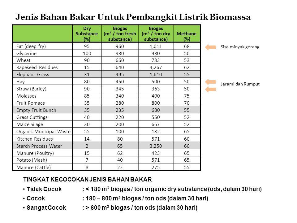 Dry Substance (%) Biogas (m 3 / ton fresh substance) Biogas (m 3 / ton dry substance) Methane (%) Fat (deep fry)959601,01168 Glycerine100930 50 Wheat9