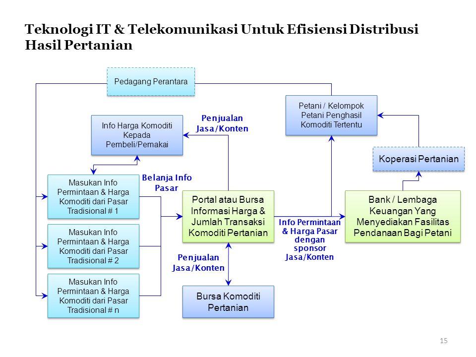 Portal atau Bursa Informasi Harga & Jumlah Transaksi Komoditi Pertanian Masukan Info Permintaan & Harga Komoditi dari Pasar Tradisional # 1 Masukan In