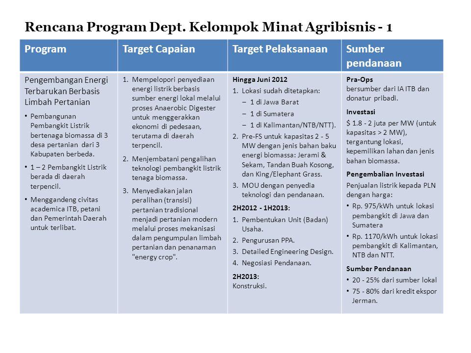 ProgramTarget CapaianTarget PelaksanaanSumber pendanaan Pengembangan Energi Terbarukan Berbasis Limbah Pertanian Pembangunan Pembangkit Listrik berten