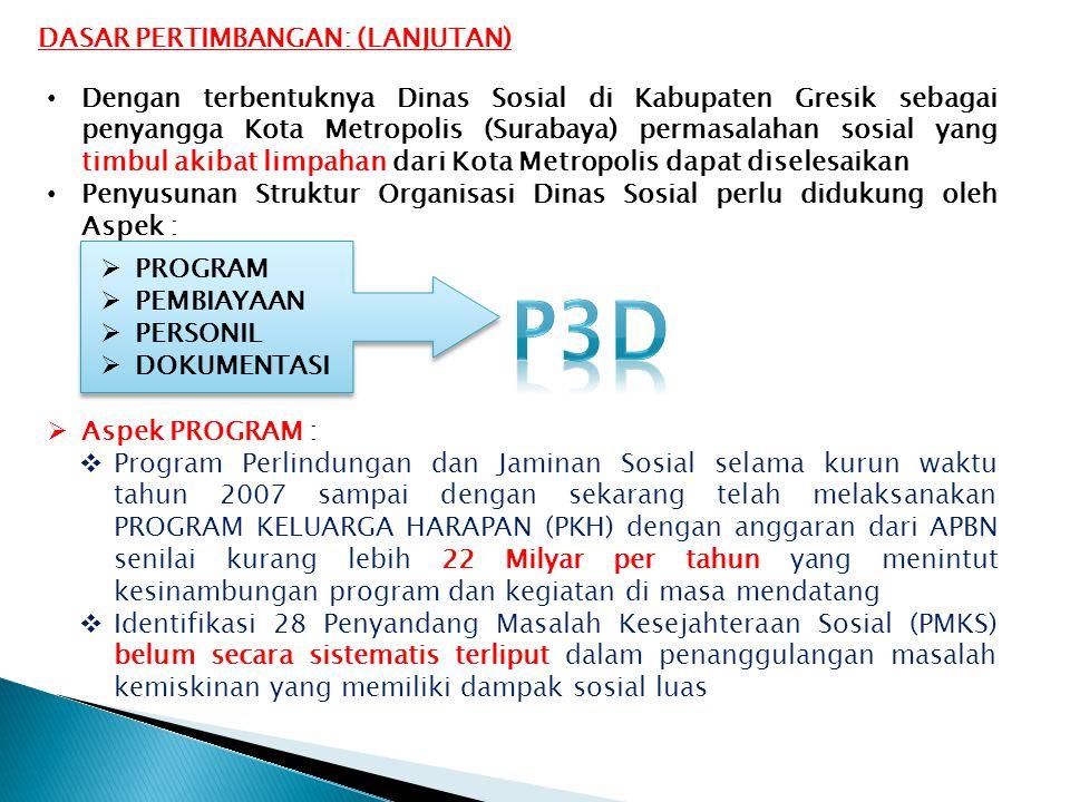 Dengan terbentuknya Dinas Sosial di Kabupaten Gresik sebagai penyangga Kota Metropolis (Surabaya) permasalahan sosial yang timbul akibat limpahan dari Kota Metropolis dapat diselesaikan Penyusunan Struktur Organisasi Dinas Sosial perlu didukung oleh Aspek :  PROGRAM  PEMBIAYAAN  PERSONIL  DOKUMENTASI  Aspek PROGRAM :  Program Perlindungan dan Jaminan Sosial selama kurun waktu tahun 2007 sampai dengan sekarang telah melaksanakan PROGRAM KELUARGA HARAPAN (PKH) dengan anggaran dari APBN senilai kurang lebih 22 Milyar per tahun yang menintut kesinambungan program dan kegiatan di masa mendatang  Identifikasi 28 Penyandang Masalah Kesejahteraan Sosial (PMKS) belum secara sistematis terliput dalam penanggulangan masalah kemiskinan yang memiliki dampak sosial luas DASAR PERTIMBANGAN: (LANJUTAN)