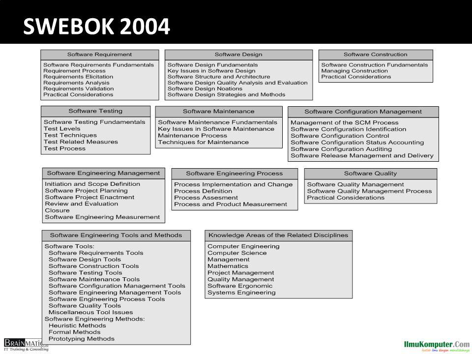 SWEBOK 2004
