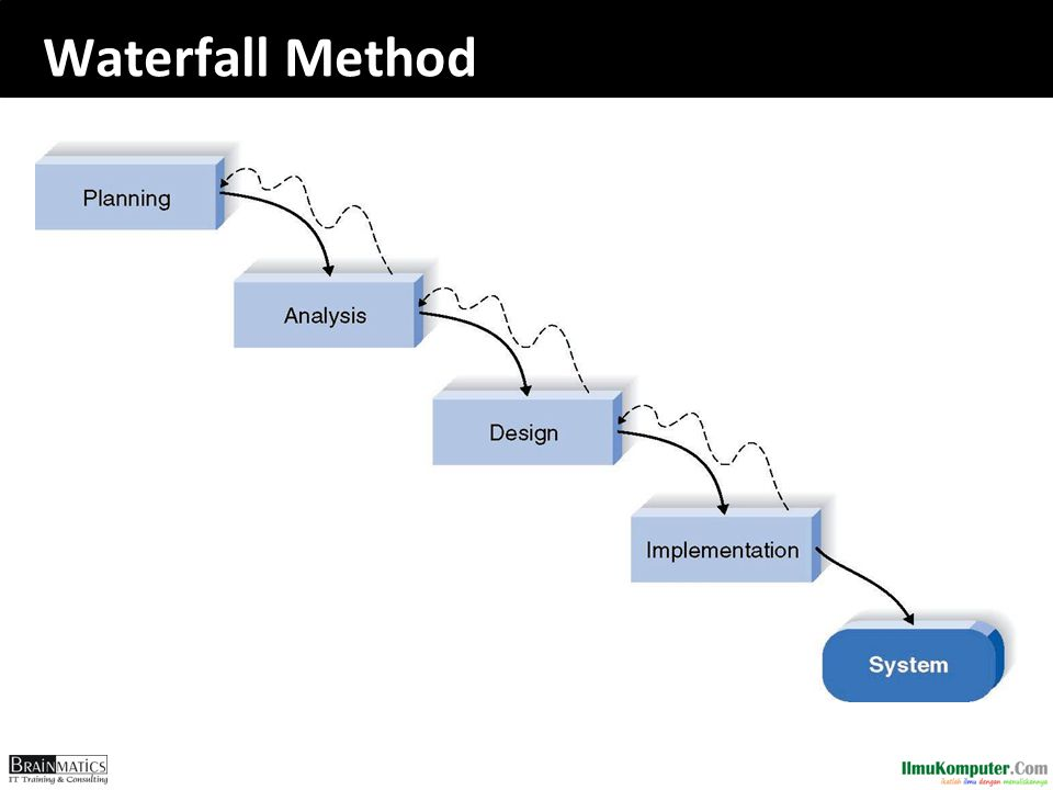 Waterfall Method