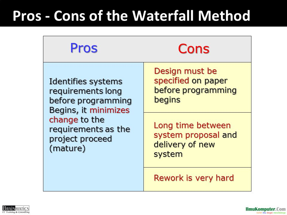 Pros - Cons of the Waterfall Method Pros Cons Identifies systems requirements long before programming Begins, it minimizes change to the requirements as the project proceed (mature) Design must be specified on paper before programming begins Long time between system proposal and delivery of new system Rework is very hard