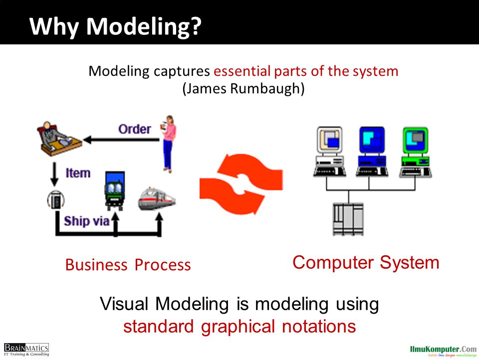 Why Modeling? Modeling captures essential parts of the system (James Rumbaugh) Business Process Computer System Visual Modeling is modeling using stan