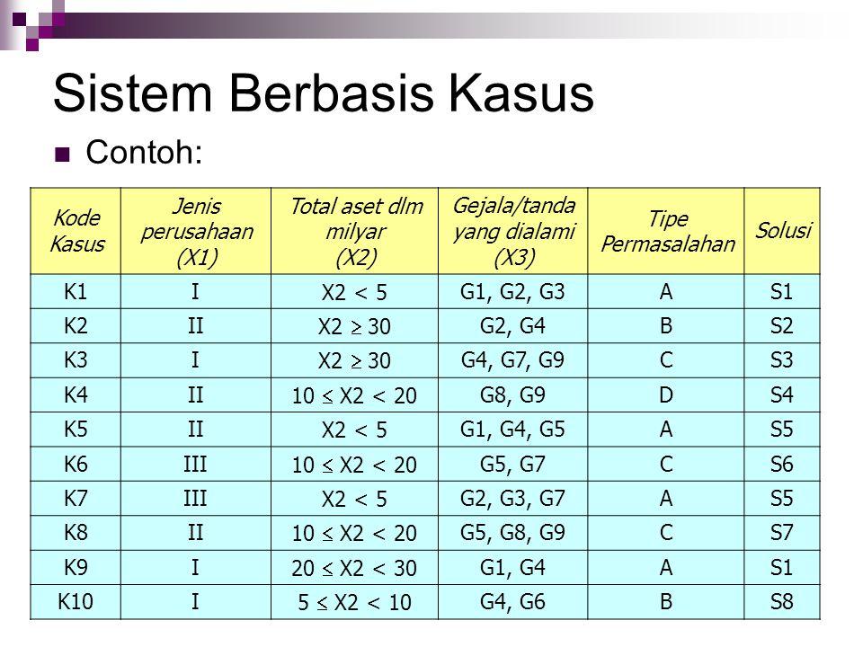 Sistem Berbasis Kasus Contoh: Kode Kasus Jenis perusahaan (X1) Total aset dlm milyar (X2) Gejala/tanda yang dialami (X3) Tipe Permasalahan Solusi K1IX