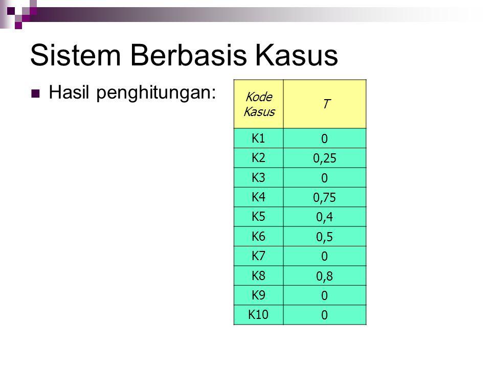 Sistem Berbasis Kasus Hasil penghitungan: Kode Kasus T K10 K20,25 K30 K4 0,75 K5 0,4 K60,5 K70 K80,8 K9 0 K10 0