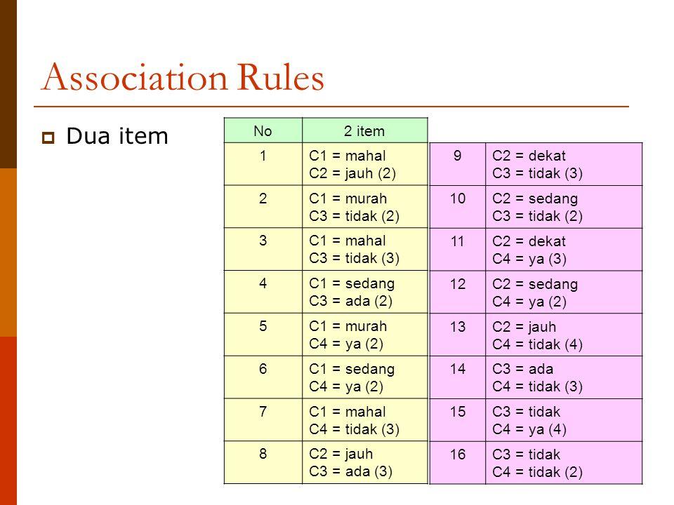 Association Rules  Dua item No2 item 1C1 = mahal C2 = jauh (2) 2C1 = murah C3 = tidak (2) 3C1 = mahal C3 = tidak (3) 4C1 = sedang C3 = ada (2) 5C1 = murah C4 = ya (2) 6C1 = sedang C4 = ya (2) 7C1 = mahal C4 = tidak (3) 8C2 = jauh C3 = ada (3) 9C2 = dekat C3 = tidak (3) 10C2 = sedang C3 = tidak (2) 11C2 = dekat C4 = ya (3) 12C2 = sedang C4 = ya (2) 13C2 = jauh C4 = tidak (4) 14C3 = ada C4 = tidak (3) 15C3 = tidak C4 = ya (4) 16C3 = tidak C4 = tidak (2)