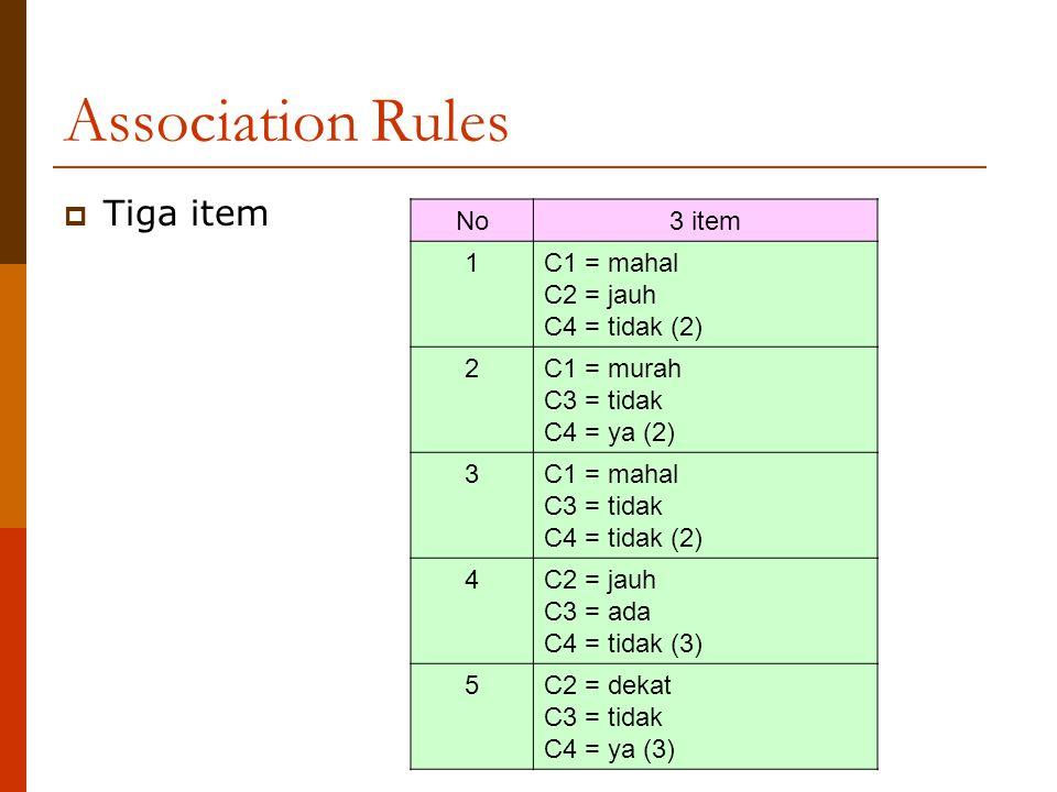 Association Rules  Tiga item No3 item 1C1 = mahal C2 = jauh C4 = tidak (2) 2C1 = murah C3 = tidak C4 = ya (2) 3C1 = mahal C3 = tidak C4 = tidak (2) 4C2 = jauh C3 = ada C4 = tidak (3) 5C2 = dekat C3 = tidak C4 = ya (3)