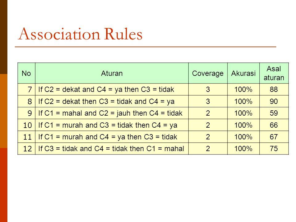 Association Rules NoAturanCoverageAkurasi Asal aturan 7 If C2 = dekat and C4 = ya then C3 = tidak3100%88 8 If C2 = dekat then C3 = tidak and C4 = ya3100%90 9 If C1 = mahal and C2 = jauh then C4 = tidak2100%59 10 If C1 = murah and C3 = tidak then C4 = ya2100%66 11 If C1 = murah and C4 = ya then C3 = tidak2100%67 12 If C3 = tidak and C4 = tidak then C1 = mahal2100%75