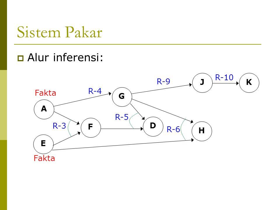  Alur inferensi: A E Fakta R-3 F G R-4 D R-5 H R-6 JK R-9 R-10