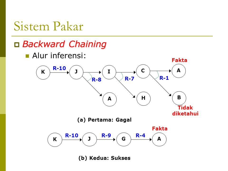  Backward Chaining Alur inferensi: JI A C H A B K R-10 R-8 R-7 R-1 Fakta Tidak diketahui (a) Pertama: Gagal JGA K R-10R-9R-4 Fakta (b) Kedua: Sukses Sistem Pakar