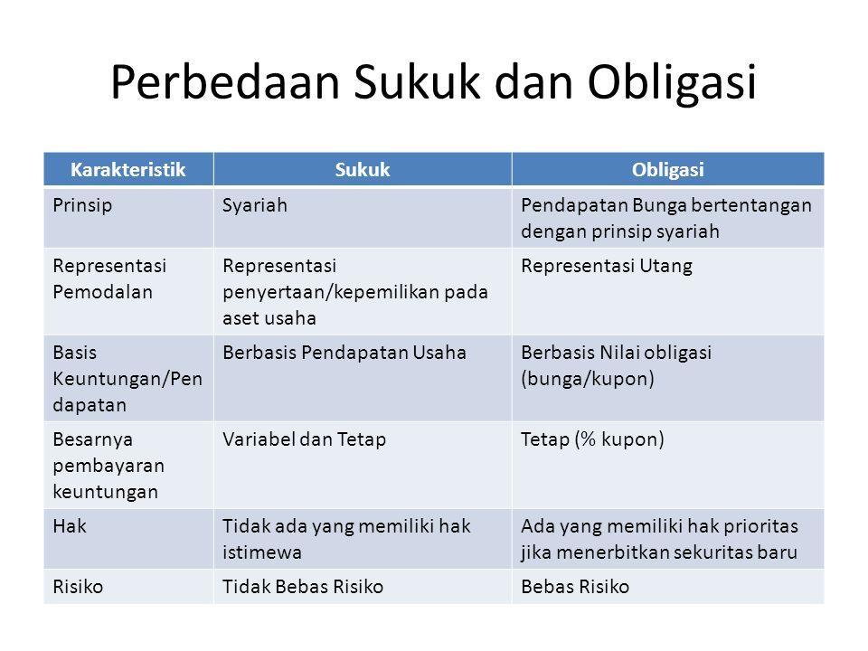 Perbedaan Sukuk dan Obligasi KarakteristikSukukObligasi PrinsipSyariahPendapatan Bunga bertentangan dengan prinsip syariah Representasi Pemodalan Repr