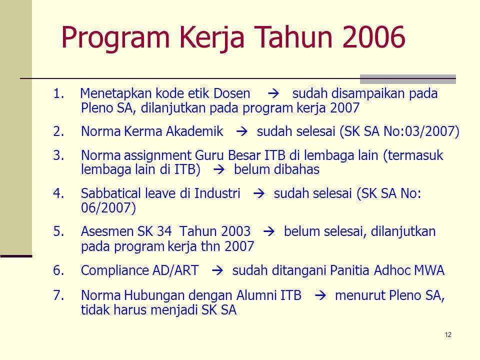 12 1. Menetapkan kode etik Dosen  sudah disampaikan pada Pleno SA, dilanjutkan pada program kerja 2007 2. Norma Kerma Akademik  sudah selesai (SK SA