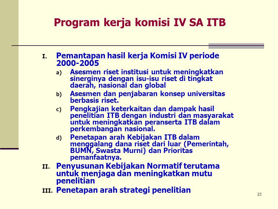 23 Program kerja komisi IV SA ITB I. Pemantapan hasil kerja Komisi IV periode 2000-2005 a) Asesmen riset institusi untuk meningkatkan sinerginya denga