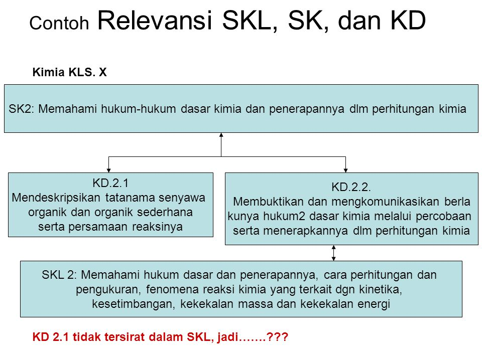 Contoh Relevansi SKL, SK, dan KD SK2: Memahami hukum-hukum dasar kimia dan penerapannya dlm perhitungan kimia KD.2.1 Mendeskripsikan tatanama senyawa