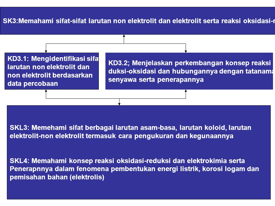 SK3:Memahami sifat-sifat larutan non elektrolit dan elektrolit serta reaksi oksidasi-reduksi KD3.1: Mengidentifikasi sifat larutan non elektrolit dan