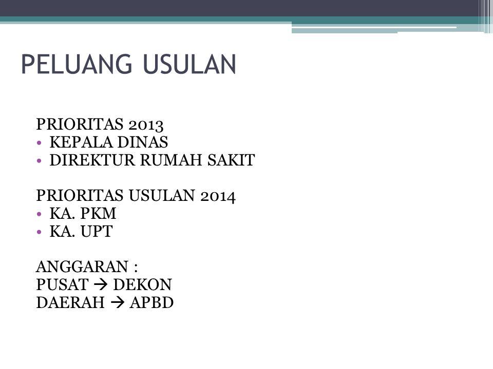 PELUANG USULAN PRIORITAS 2013 KEPALA DINAS DIREKTUR RUMAH SAKIT PRIORITAS USULAN 2014 KA.