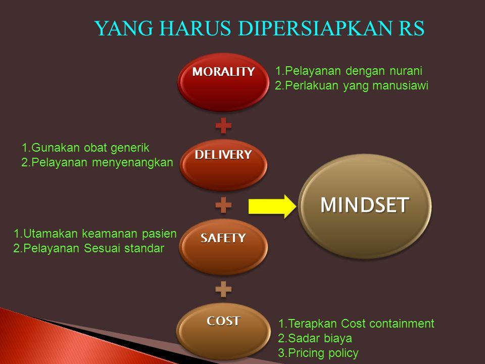 MORALITY DELIVERY SAFETY COST MINDSET YANG HARUS DIPERSIAPKAN RS 1.Pelayanan dengan nurani 2.Perlakuan yang manusiawi 1.Gunakan obat generik 2.Pelayan