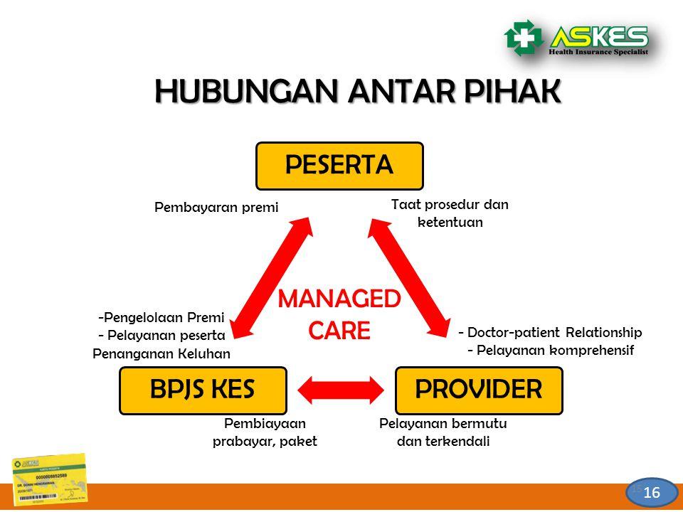 15 16 15 HUBUNGAN ANTAR PIHAK PESERTAPROVIDERBPJS KES MANAGED CARE Pembiayaan prabayar, paket - Doctor-patient Relationship - Pelayanan komprehensif -