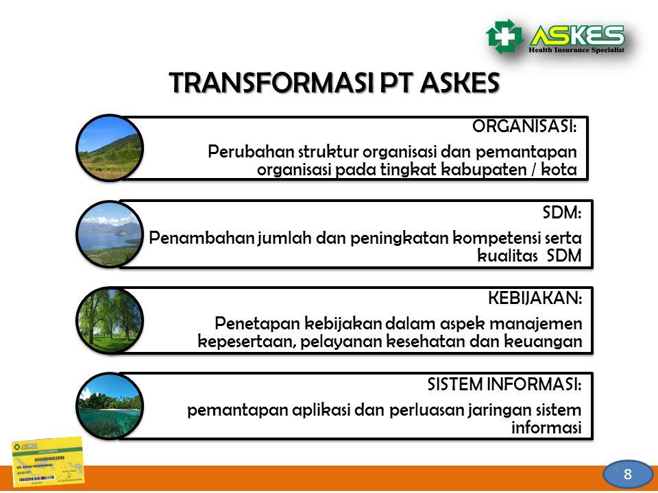 8 8 8 ORGANISASI: Perubahan struktur organisasi dan pemantapan organisasi pada tingkat kabupaten / kota SDM: Penambahan jumlah dan peningkatan kompete