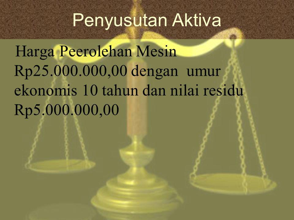 Penyusutan Aktiva Harga Peerolehan Mesin Rp25.000.000,00 dengan umur ekonomis 10 tahun dan nilai residu Rp5.000.000,00