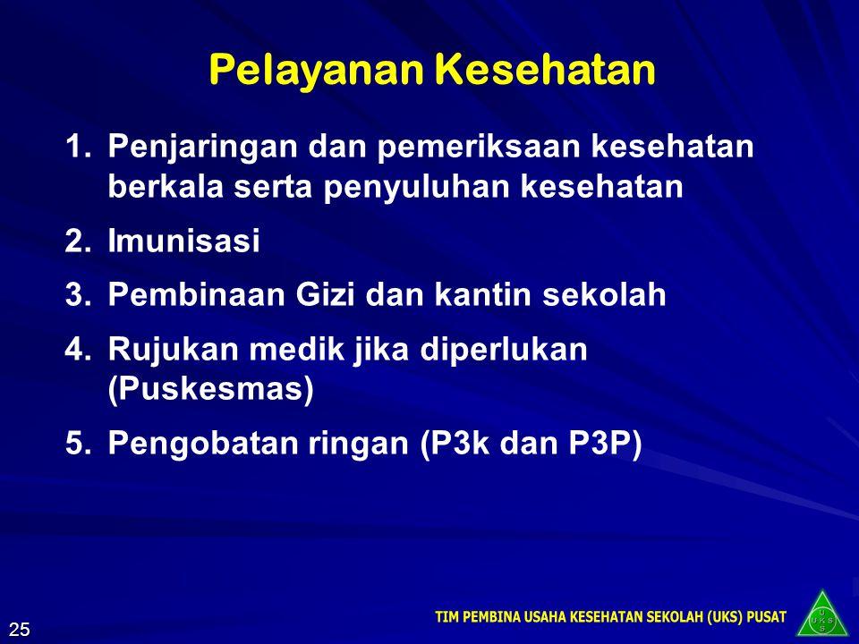 2. PELAYANAN KESEHATAN * PROMOTIF * PREVENTIF * KURATIF * REHABILITATIF 24