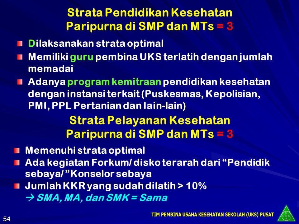 Lanjutan Strata Pembinaan Lingkungan Sekolah Sehat Paripurna di SD dan MI…..