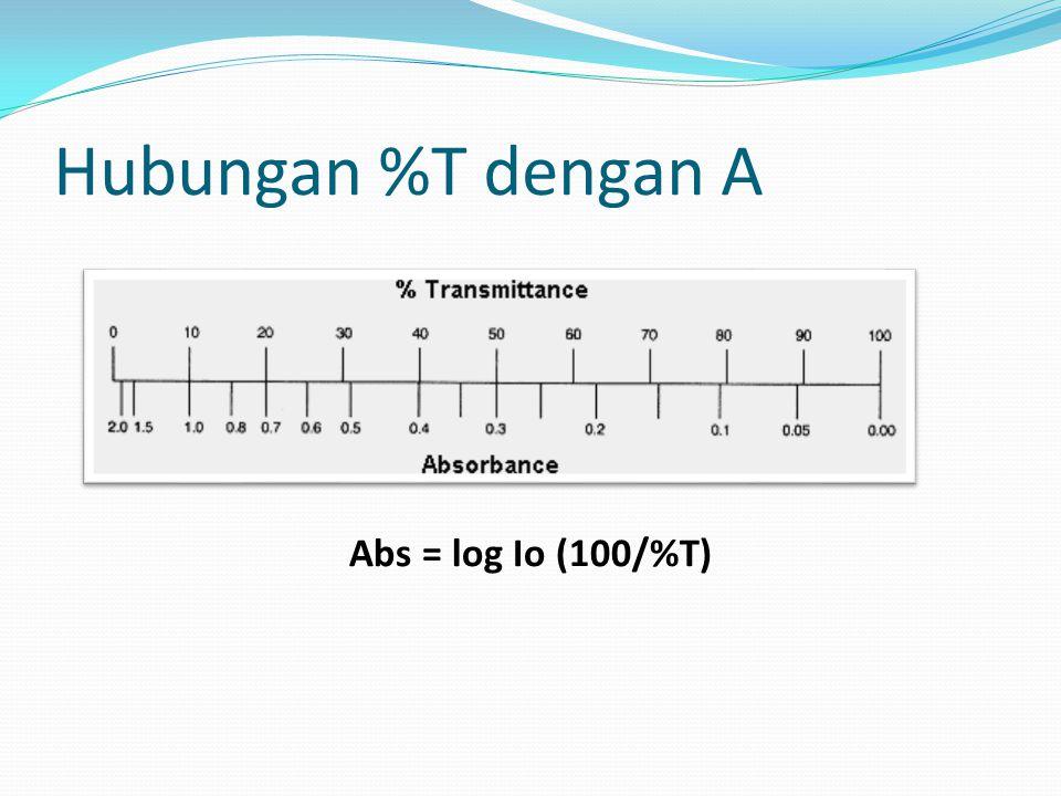 Hubungan %T dengan A Abs = log Io (100/%T)